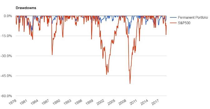 Volatilité Portefeuille Permanent