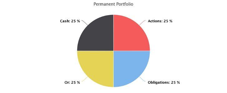 Allocation d'actifs du Portefeuille Permanent