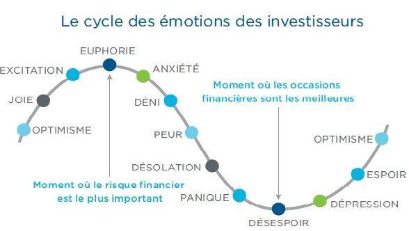 Psychologie et cycle des émotions des investisseurs