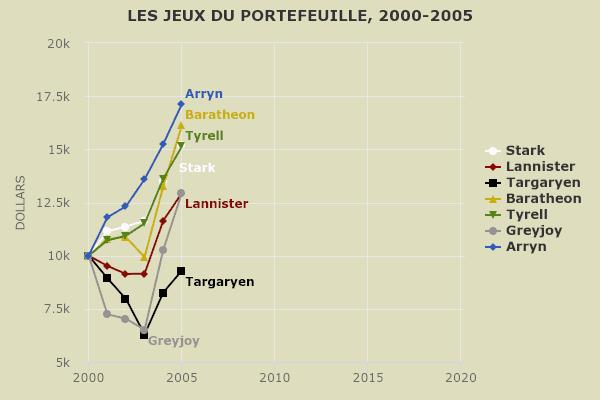 Jeu des portefeuilles 2000-2005