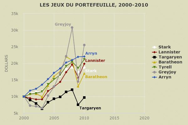 Jeu des portefeuilles 2000-2010