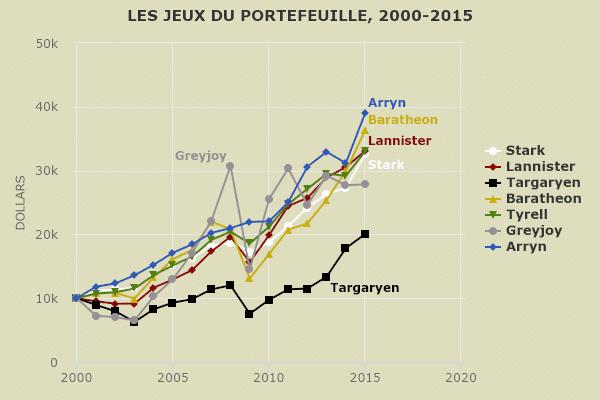 Jeu des portefeuilles 2000-2015