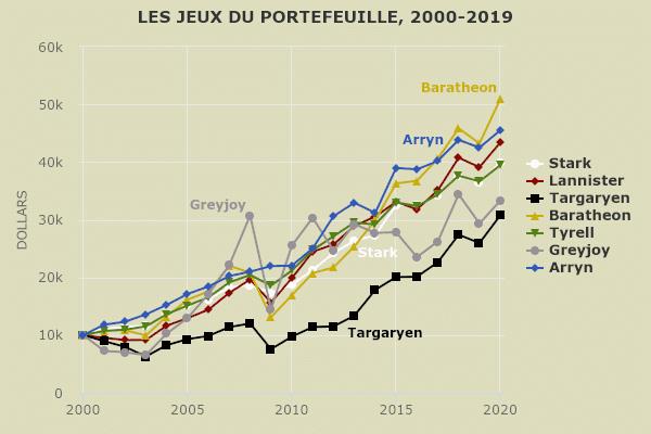 Jeu des portefeuilles 2000-2019