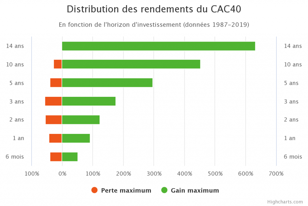 Distributions des rendements du CAC40 selon l'horizon d'investissement