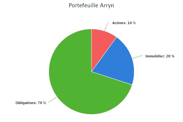Portefeuille Arryn - obligations