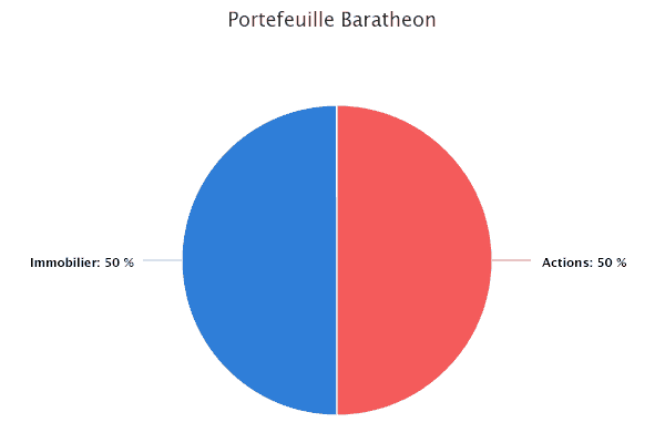 Portefeuille Baratheon - immobilier