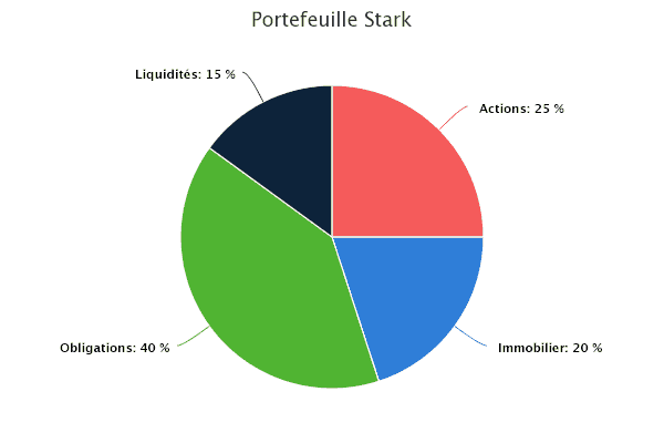 Portefeuille Stark - obligations