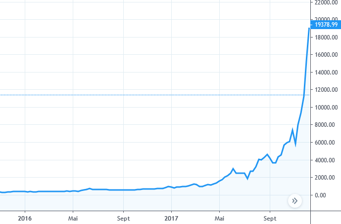 Bulle spéculative Bitcoin 2017