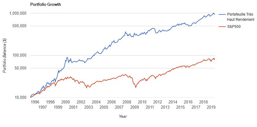 Portefeuille Très Haut Rendement vs S&P500