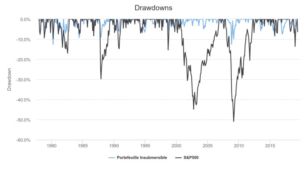 Pertes du S&P500 vs Portefeuille Insubmersible