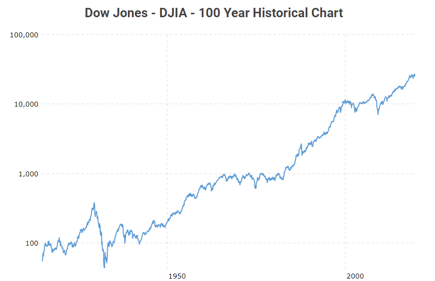 Evolution du Dow Jones sur 100 ans