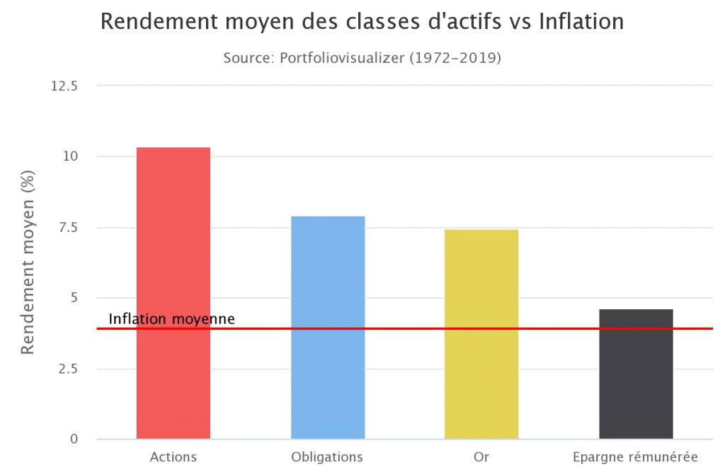Rendement des classes d'actifs face à l'inflation