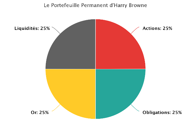 Portefeuille permanent - Harry Browne