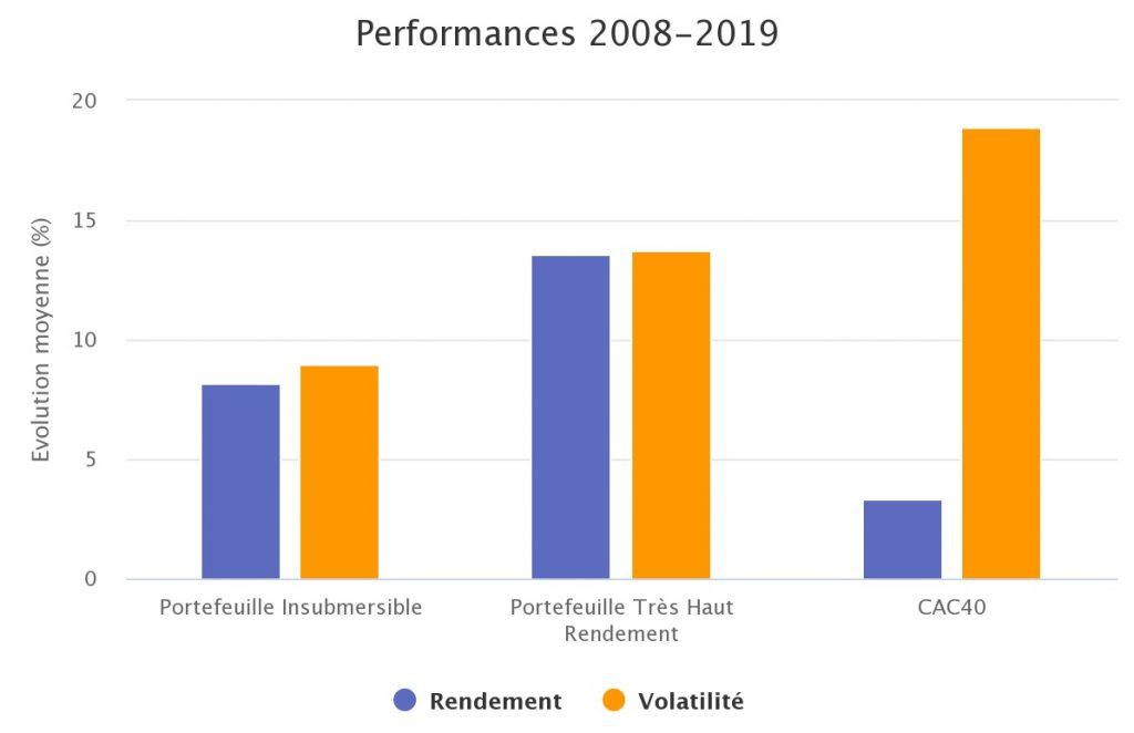 stratégies d'investissement en bourse vs cac40