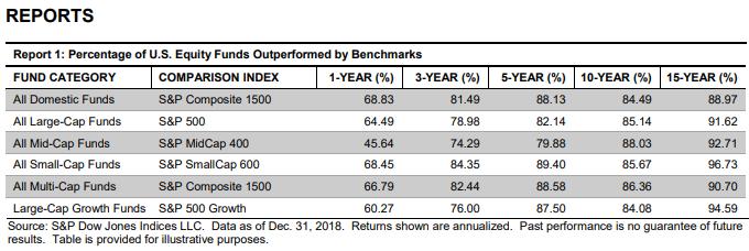 Les fonds communs de placement ne battent pas les indices
