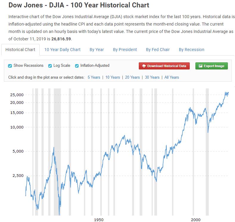 Graphique historique 100 ans Dow Jones - MacroTrends