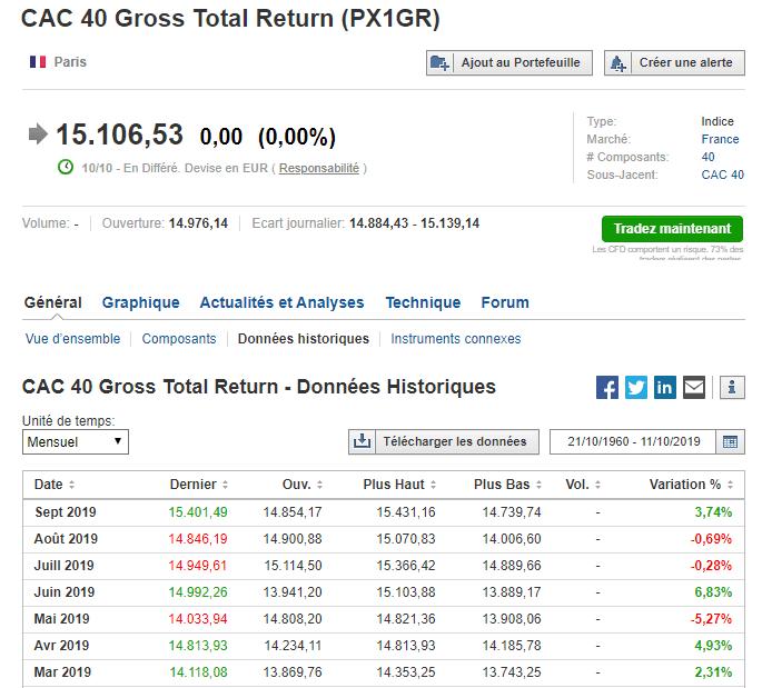 Données historiques CAC40 - Investing