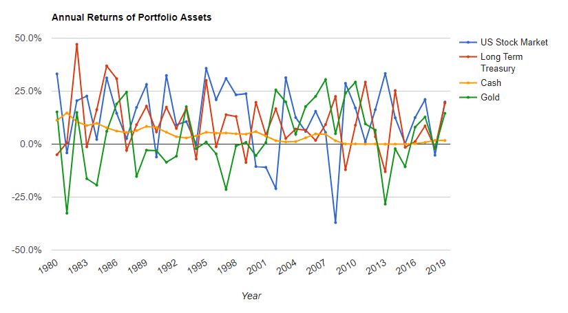 Rendement des différentes classes d'actifs - allocation d'actifs Portfolio Visualizer