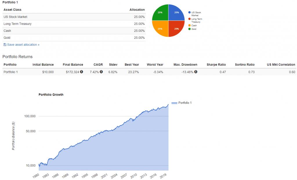 Résultats et analyse d'un stratégie d'investissement - portfolio visualizer