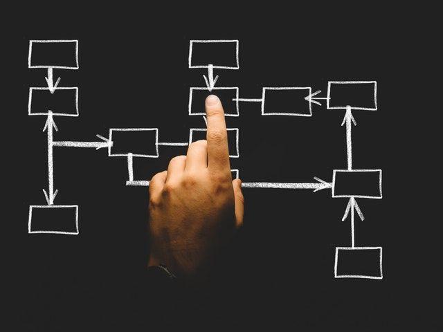 Processus décisionnel d'une stratégie d'investissement