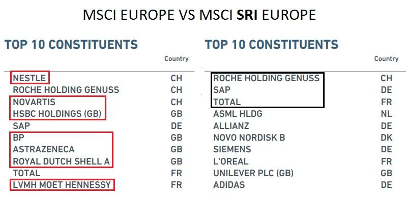 MSCI Europe vs MSCI Europe SRI