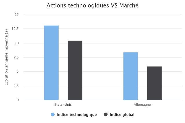 Battre le marché avec les indices technologiques