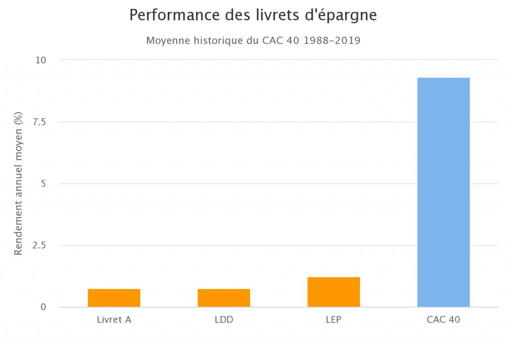 Performance des livrets d'épargne vs CAC 40