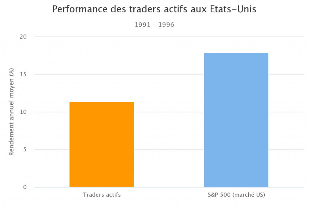Performance des traders actifs aux Etats-Unis