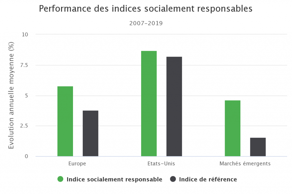 Performance des indices socialement responsables
