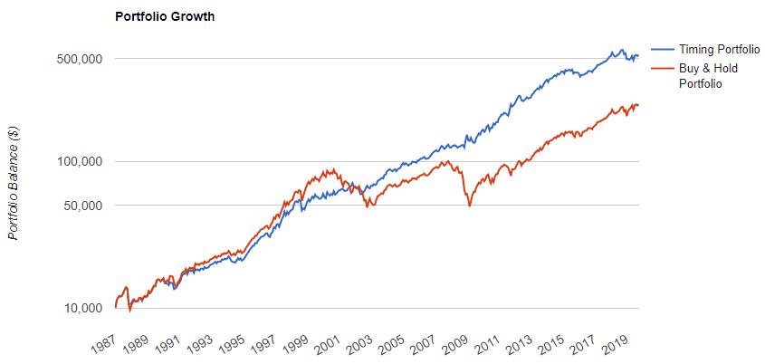 Le suivi de tendance - market timing bat le marché