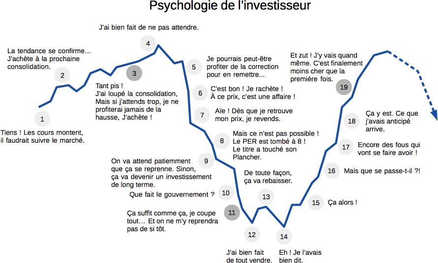 La psychologie des investisseurs en bourse