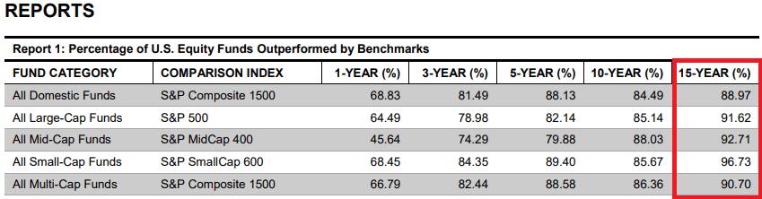 90% des fonds communs de placement battus par leur indice de référence