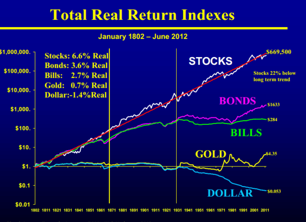 Investir dans l'or, une faible performance historique
