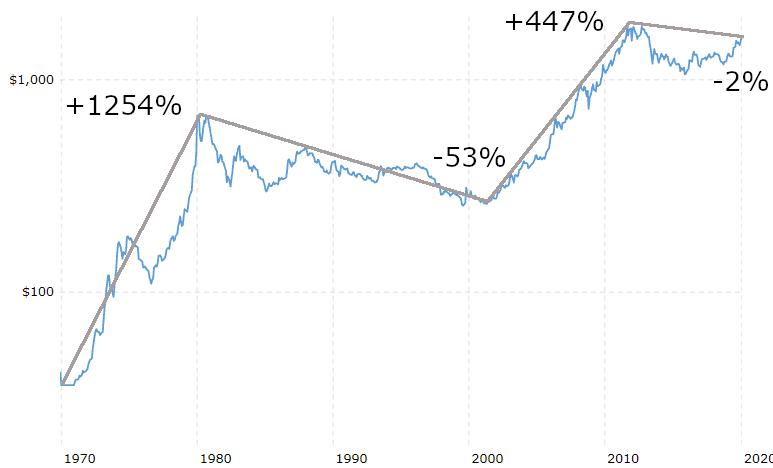 Evolution du prix de l'or en cycles longs