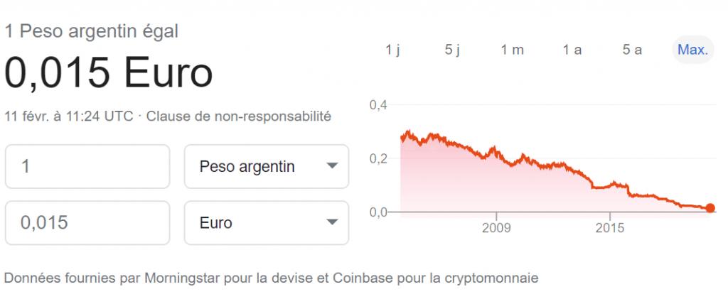 Dépréciation du Peso argentin face à l'Euro