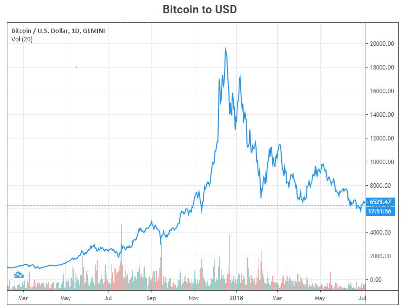 Bulle du Bitcoin 2017