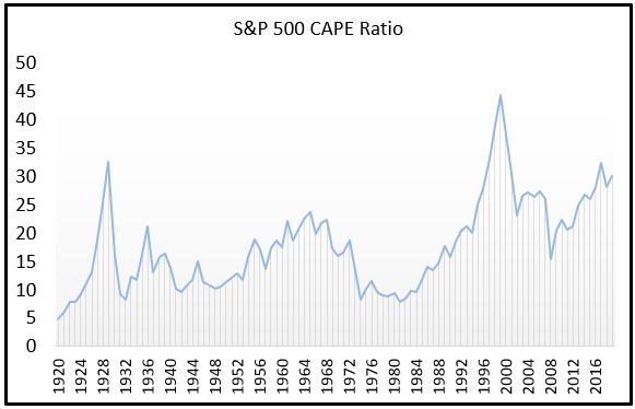 CAPE Ratio du S&P 500