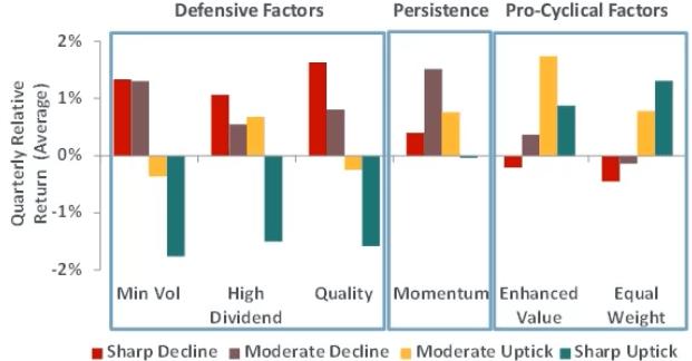 Facteurs défensifs, persistants et pro-cycliques