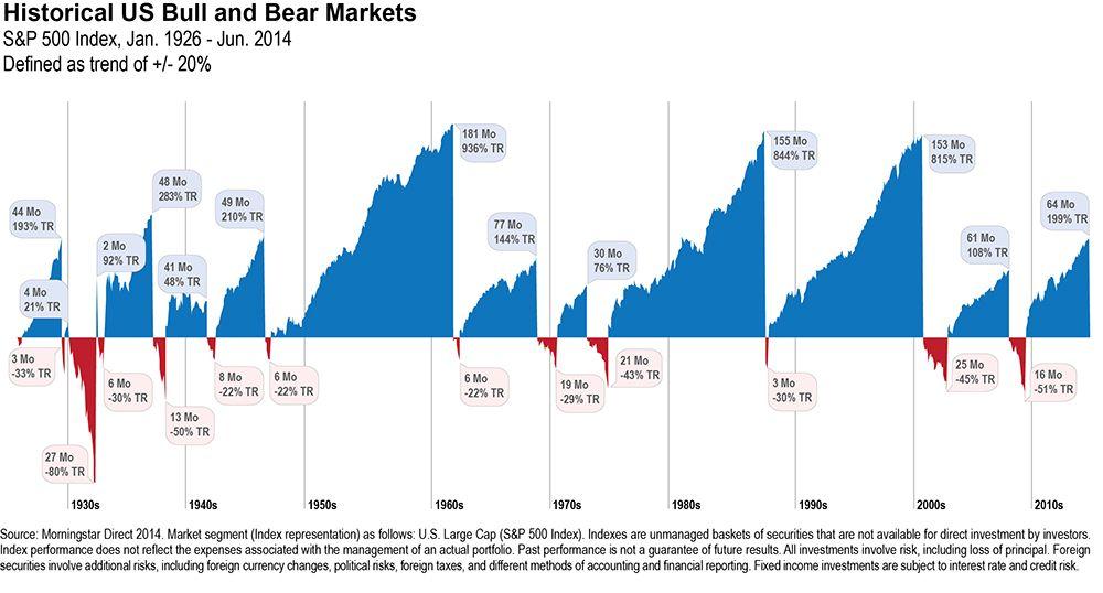 Les marchés haussiers sont plus forts que les krachs