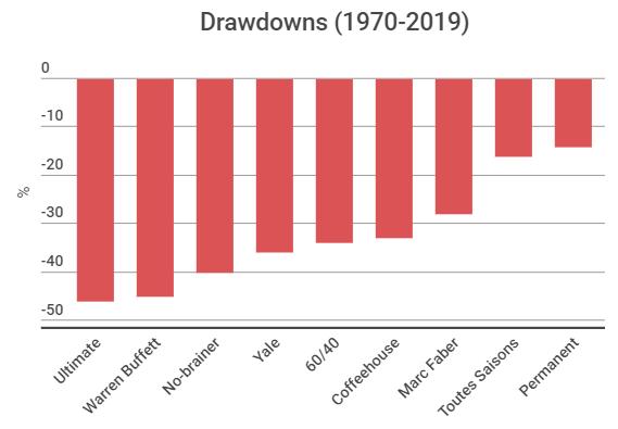 Drawdowns - perte maximale - de 9 portefeuilles d'investissement