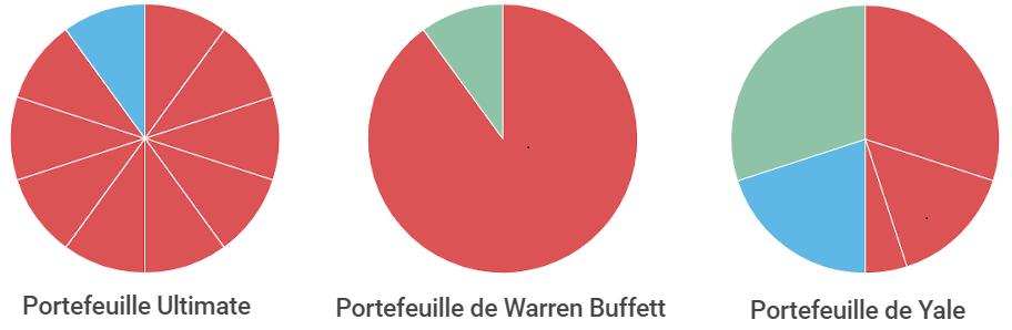 Portefeuilles d'investissement les plus performants