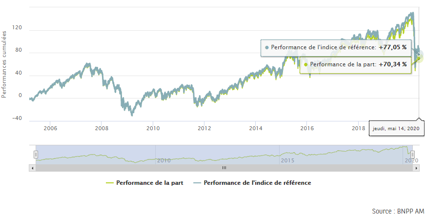 Performance ETF Easy CAC 40 de BNP Paribas