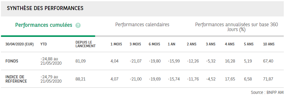 Écart de performance - ETF Easy CAC 40 BNP Paribas