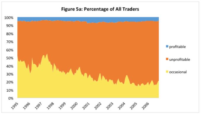 Pourcentage de tradeurs qui sont rentables