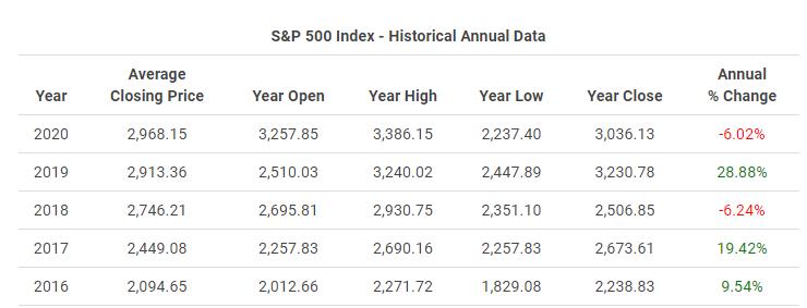 Performance 2019 du S&P 500