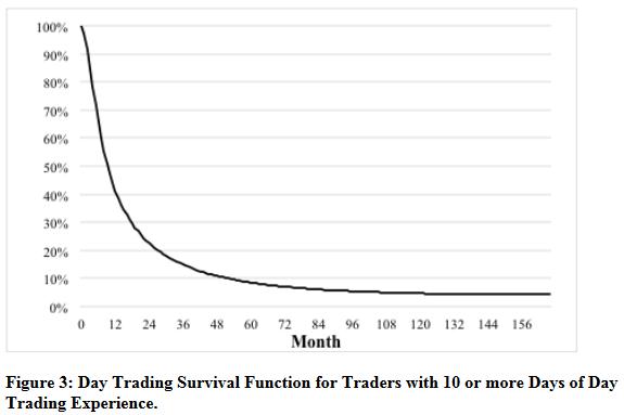 Taux de survie des tradeurs au cours du temps