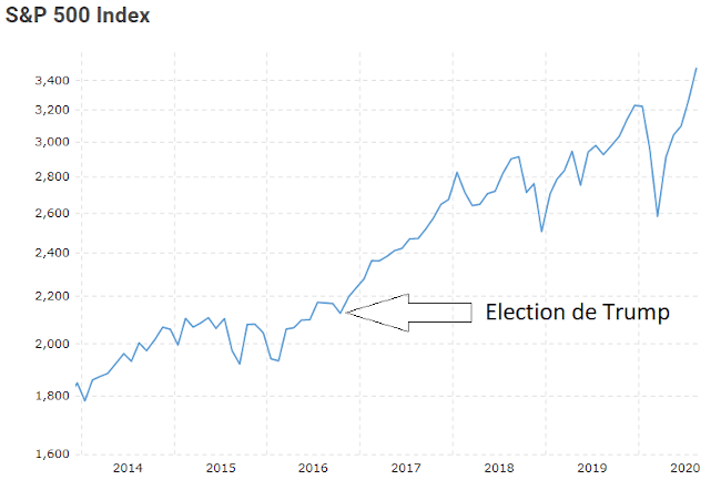 Biais psychologiques de l'effet de l'élection de Trump sur la bourse