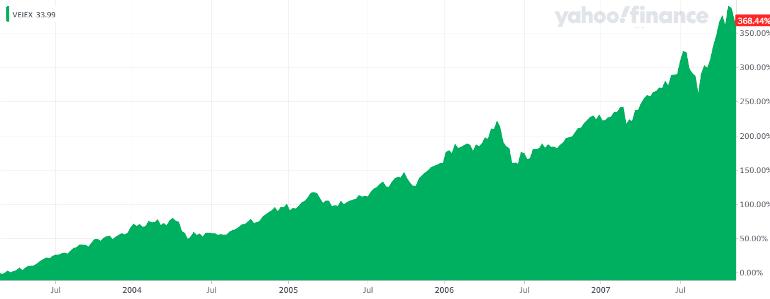 Investir dans la tendance des pays émergents - VEIEX