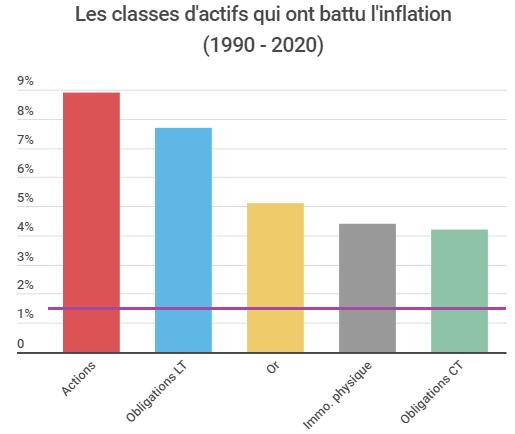Les classes d'actifs qui ont battu l'inflation
