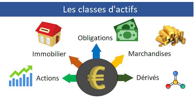 Les classes d'actifs pour investir en bourse